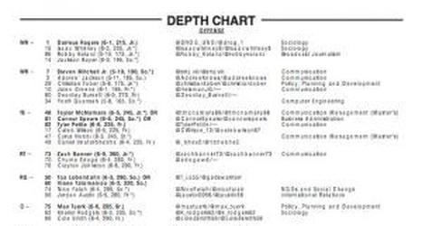 USC Football: Depth Chart Vs. Arkansas State Released