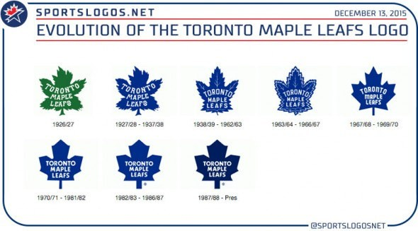 d4bf1476a5f Memo to MLSE  Don t Mess with the Maple Leafs Logo (Toronto Mike)