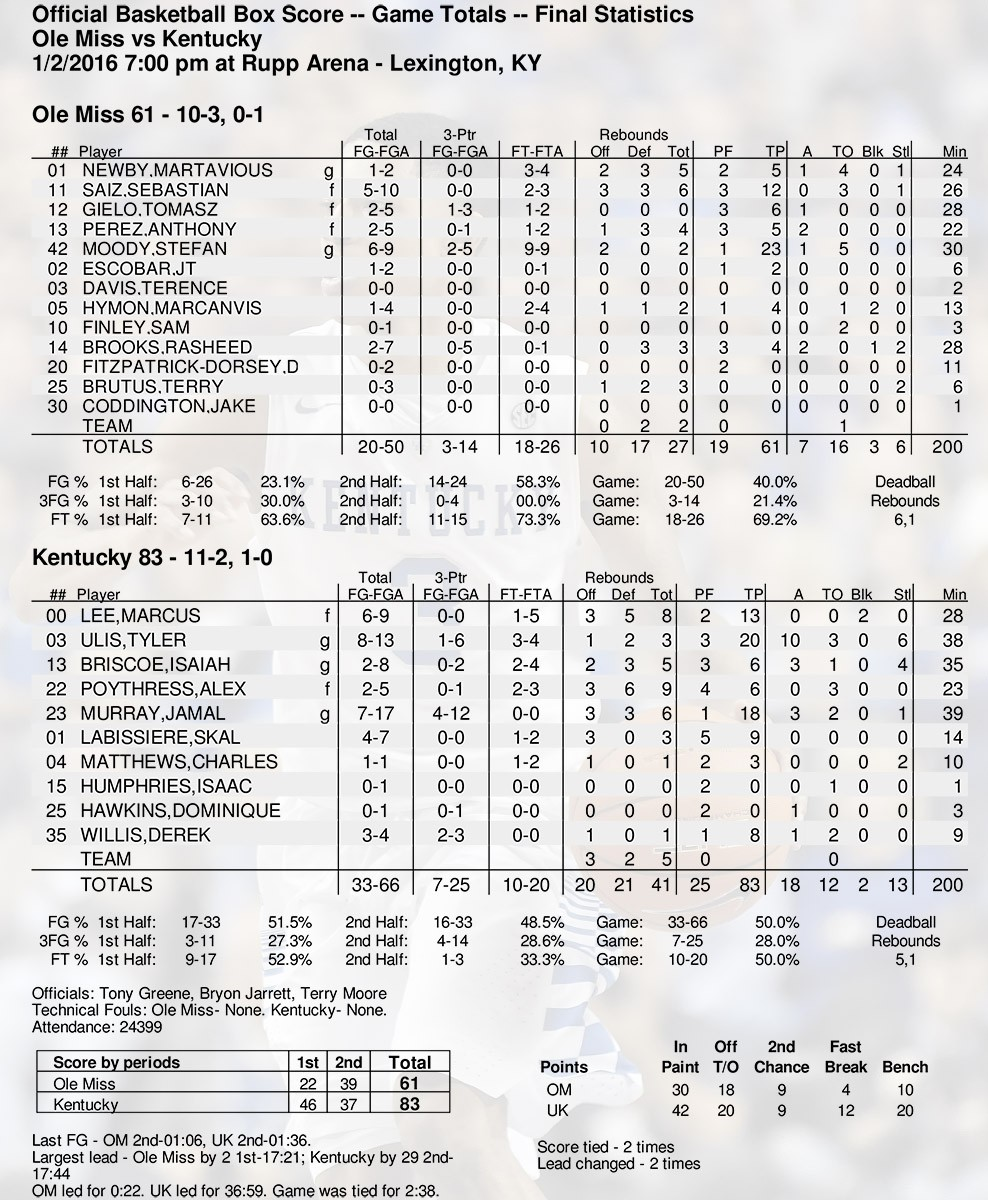Box Score: Kentucky 83, Ole Miss 61
