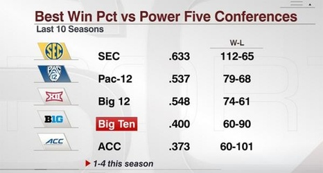 conference bowl records so far acc looks dominant big ten failing
