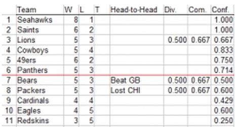 The Watch: Week 10 NFL/NFC Standings, NFL Draft order, rooting