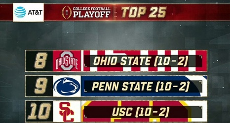 Ohio State No 8 In College Football Playoff Rankings Ahead Of Big