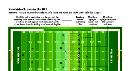 How Will Broncos Adapt To New Nfl Kickoff Rules Oh Weve Got A Secret Plan For That