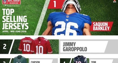 who has the number 1 selling nfl jersey