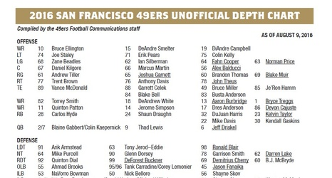2016 san francisco 49ers unofficial depth chart