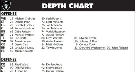 Oakland Raiders Rb Depth Chart Guna Digitalfuturesconsortium Org
