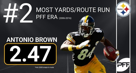 Antonio Brown S Career Yards Per Route Run Second Best