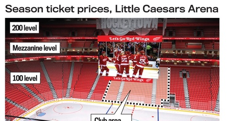 price hikes waiting in the wings at new arena