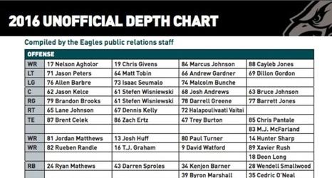 Eagles Preseason Depth Chart Ysis Philly August 9 2016