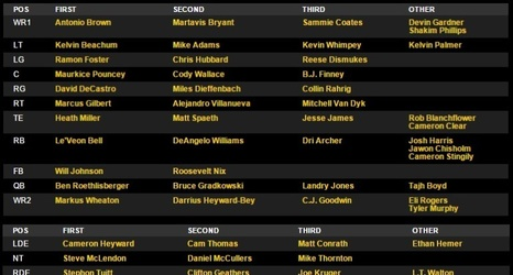 Steelers Release First Preseason Depth Chart Of 2015